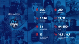Panattończycy uprawiając sport, zebrali 64 600 EUR w 2 tygodnie